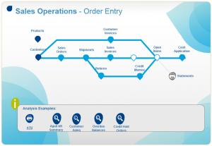 Sage Visual Process Flows