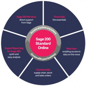 sage 200 standard online