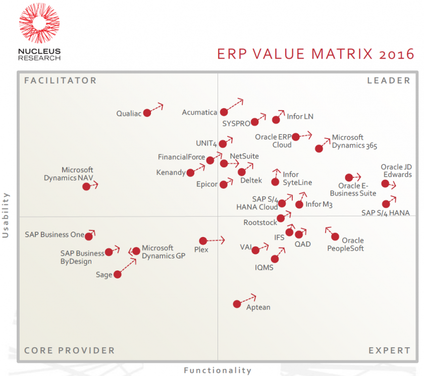 ERP-Value-Matrix