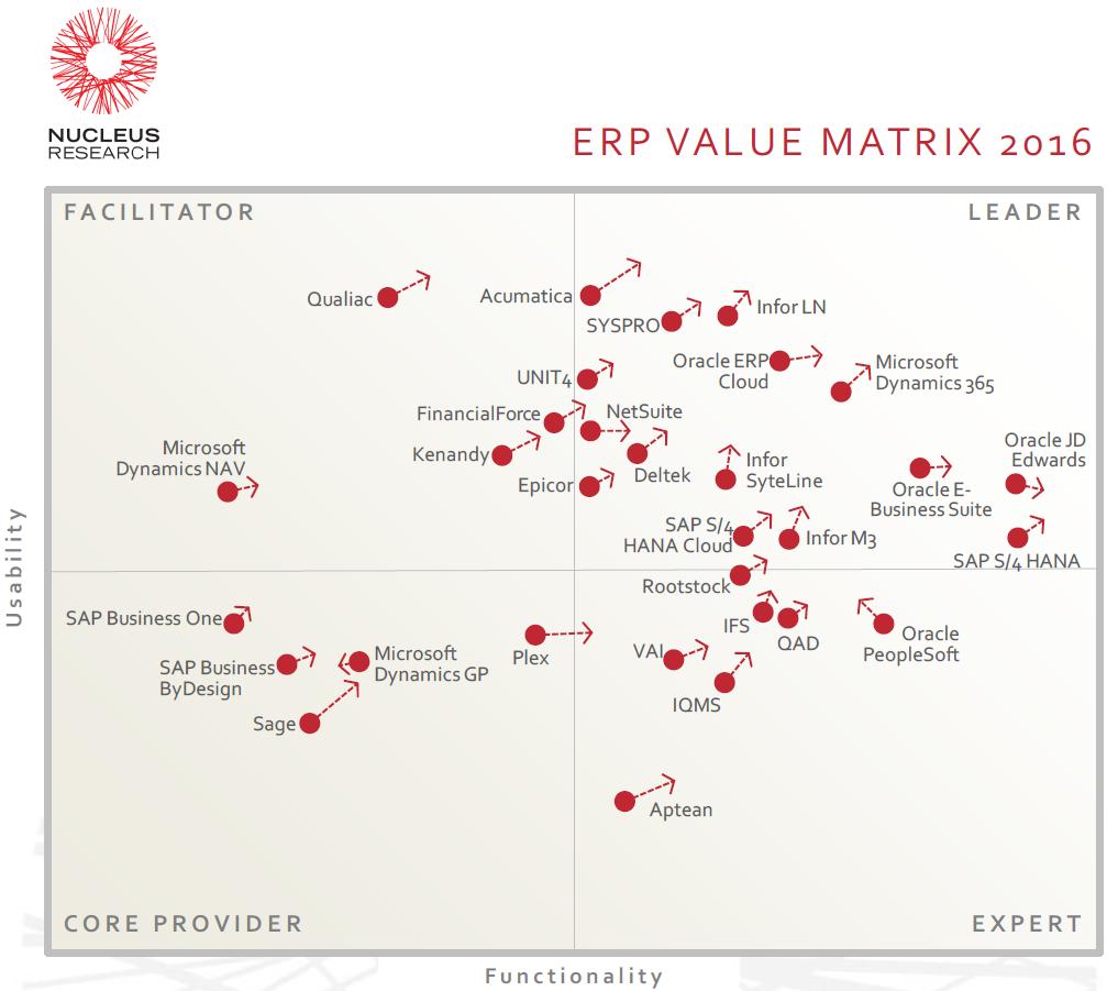 ERP-Value-Matrix